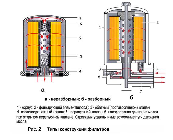 Типы конструкции масляных фильтров
