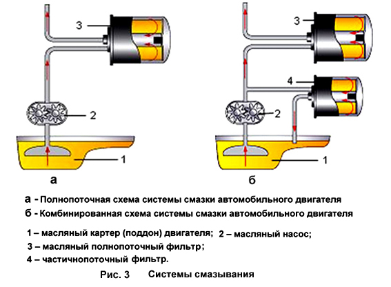 Системы смазывания фильтров
