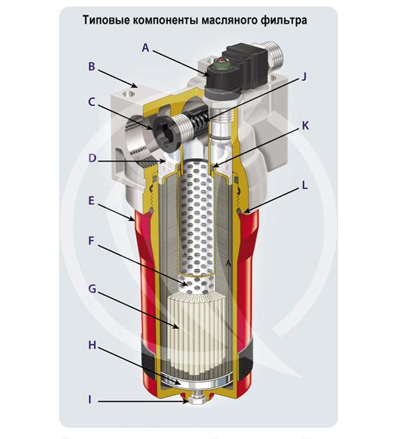 Типовые компоненты масляного фильтра